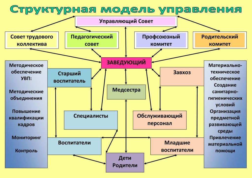 Структура образовательного учреждения и система управления