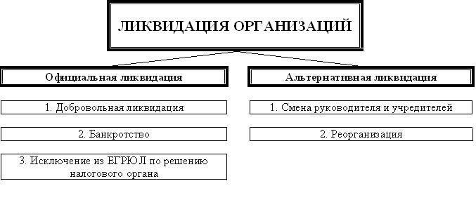 Схема форм ликвидации фирм.
