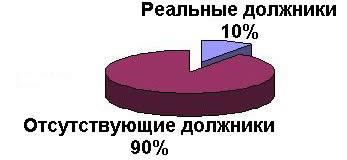 Статистика по должинкам