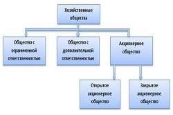 создание и ликвидация предприятий