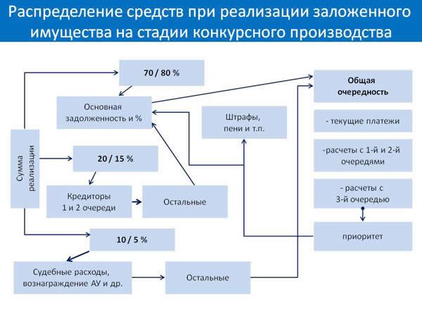 Распределение средств заложенного имущества.
