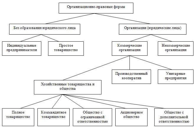 Порядок создания и ликвидации предприятия организации sxema