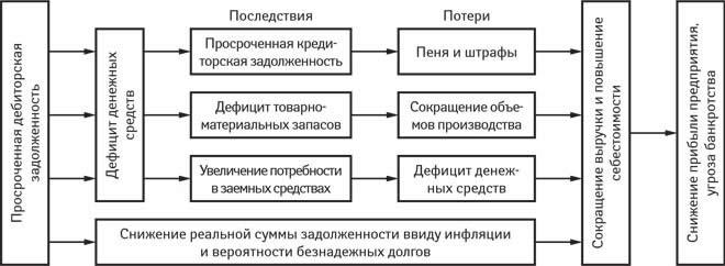 Таблица управления дебиторской задолженностью