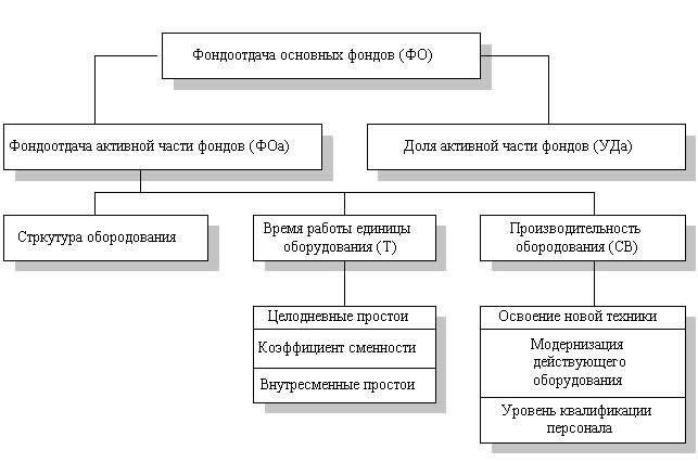 Схема факторной системы фондоотдачи