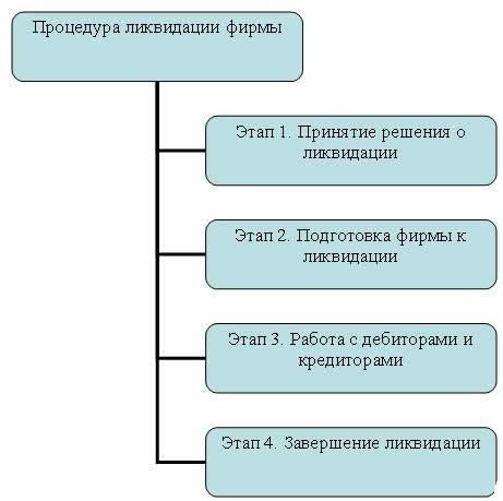 Этапы ликвидации