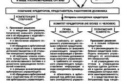 Схема работы конкурсного кредторства
