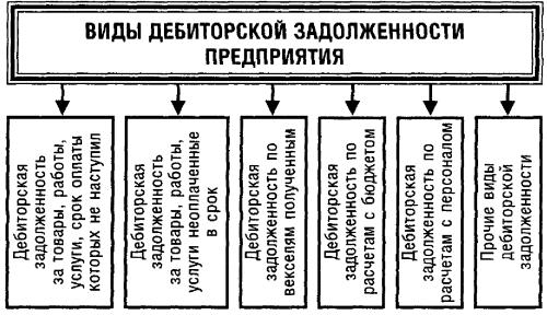 Счета списания дебиторской и кредиторской задолженности