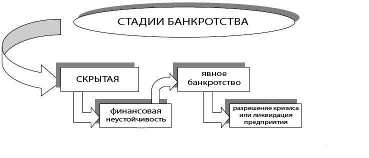 меры по предупреждению банкротства предприятий