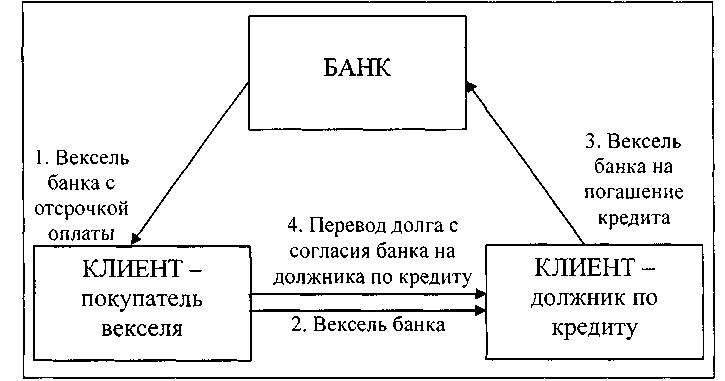 перевод долга гк рф