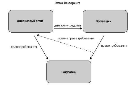 уступка прав требования при процедуре банкротства