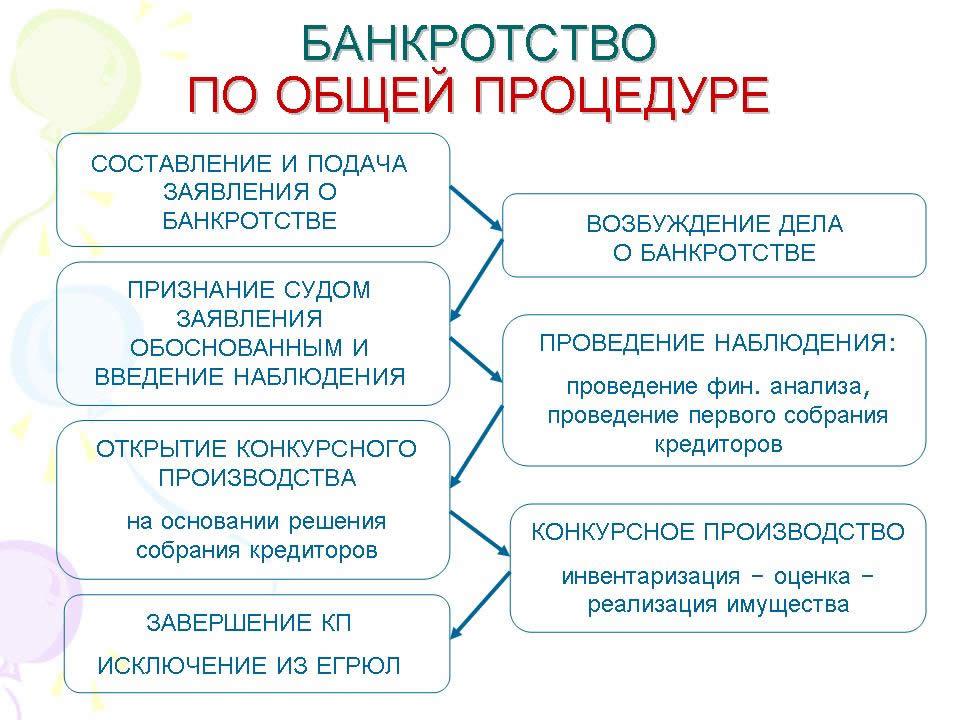 процедуры банкротства применяемые к предприятию в рф