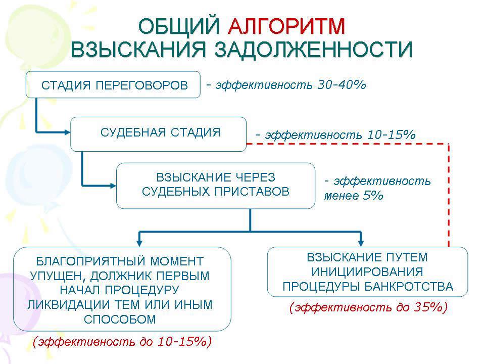 Взыскание просроченной дебиторской задолженности заявление о смене расчетного счета судебным приставам