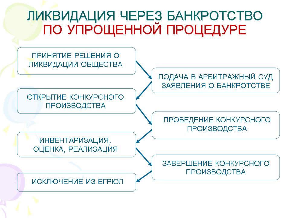 понятие и процедура банкротства