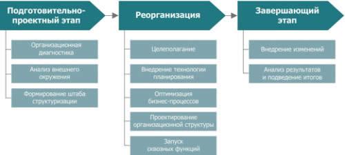 Уровни плана ликвидации аварии