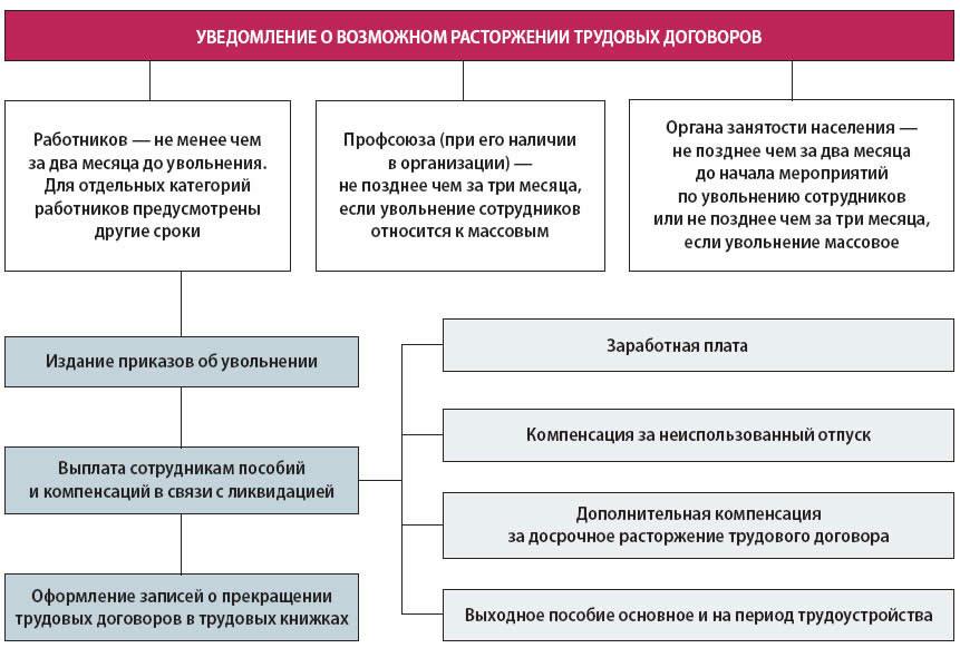 Сокращение при ликвидации организации